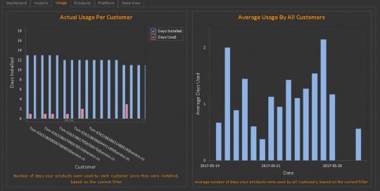 QLM Analytics Usage